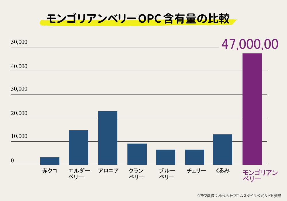 モンゴリアンベリーOPC含有量の比較グラフ