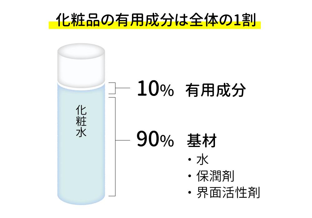 化粧品の有用成分は全体の1割